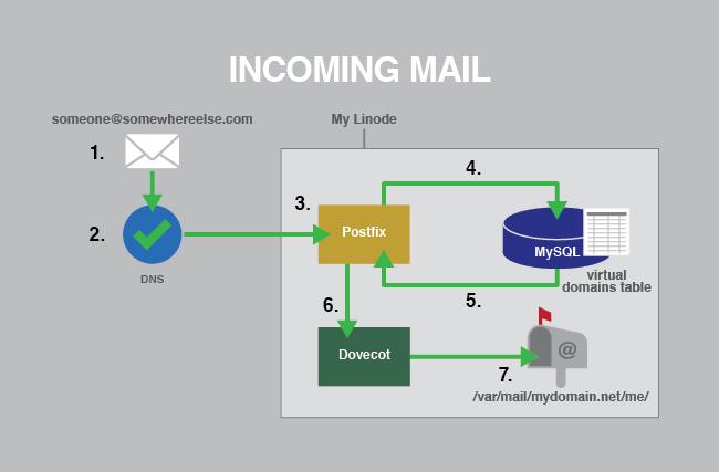 آموزش کانفیگ سرور ایمیل یا Mail Server