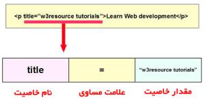 خاصیت ها در HTML