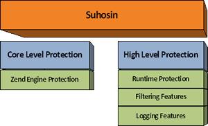 جلوگیری از اجرا شدن شل به کمک suhosin