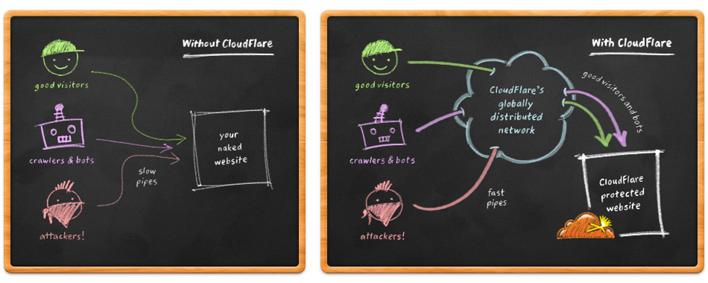 سایت و سرور قبل و بعد از استفاده از سرویس cloudflare