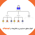 انواع سطوح cPanel چیست؟ سطح دسترسیها چگونه است؟